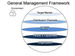 general environment of an organization