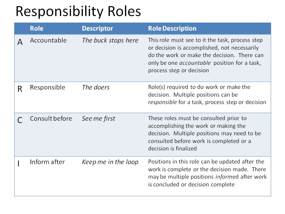 roles and responsibilities Senior leaders of an organization are responsible for all aspects of its financial  health they are charged with understanding the unit's financial situation and not .
