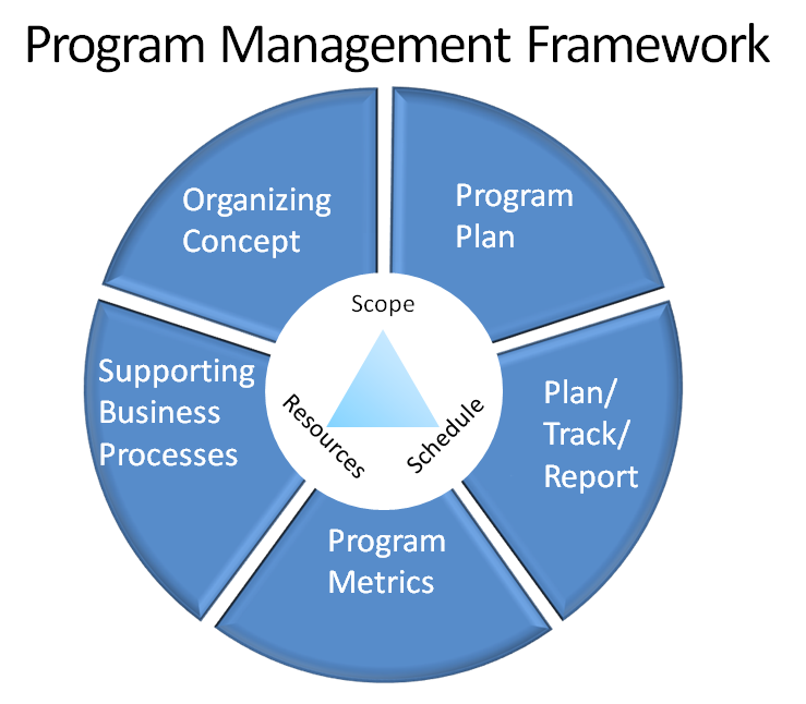 a leadership profile of american project managers essay Project success as a topic in project management journals  as described by the famous american author peter drucker,  pinto project implementation profile.