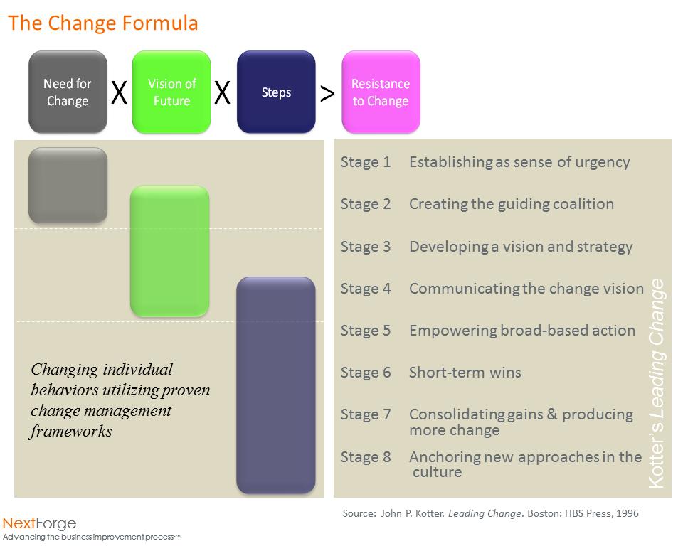 Change Leadership II- Understanding Kotter — NextForge