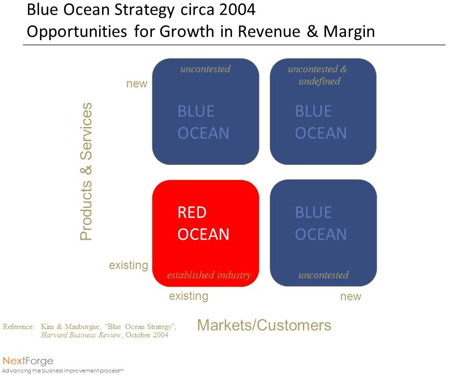 "an overview of reds its products and business strategy Business strategy assignment 1 executive summary: the word ""automobile"" has its unique identity automobiles execute a vital role in shaping people's life and are looked upon as a status."